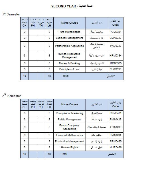 قسم إدارة الاعمال (BA2) تخصص إدارة الأعمال الدولية