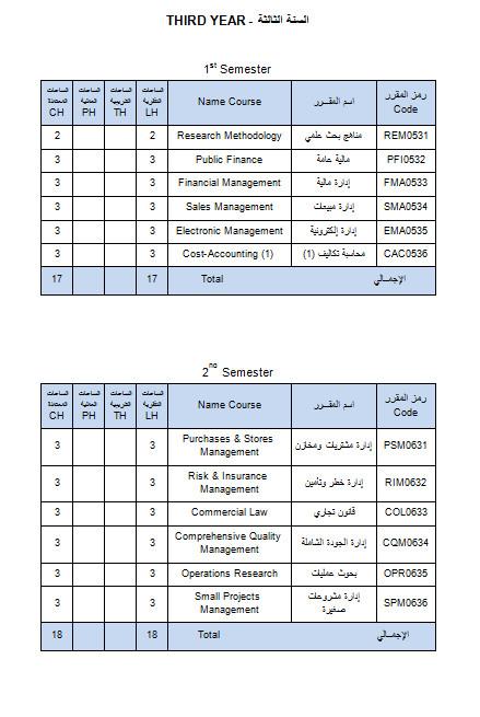 قسم إدارة الاعمال (BA1) تخصص إدارة أعمال