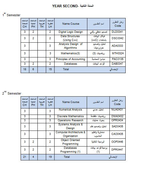 تخصص نظم معلومات وتقنيات الحاسوب (ES5)