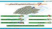 إنفوجرافيك: 7 طرق لادخار المال وتحقيق أحلامك